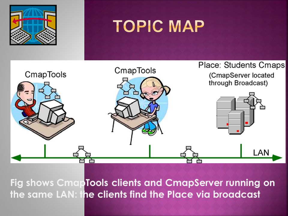 Fig shows CmapTools clients and CmapServer running on the same LAN: the clients find the Place via broadcast