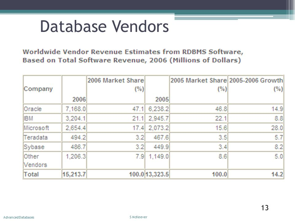 S McKeever Advanced Databases 13 Database Vendors