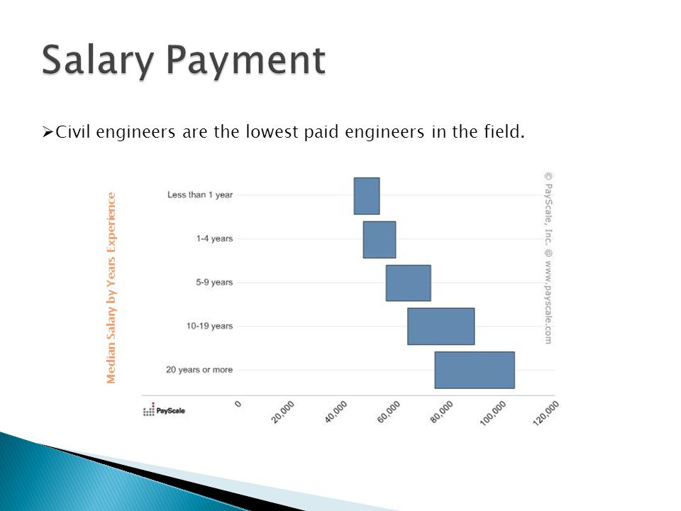  Civil engineers are the lowest paid engineers in the field. Median Salary by Years Experience