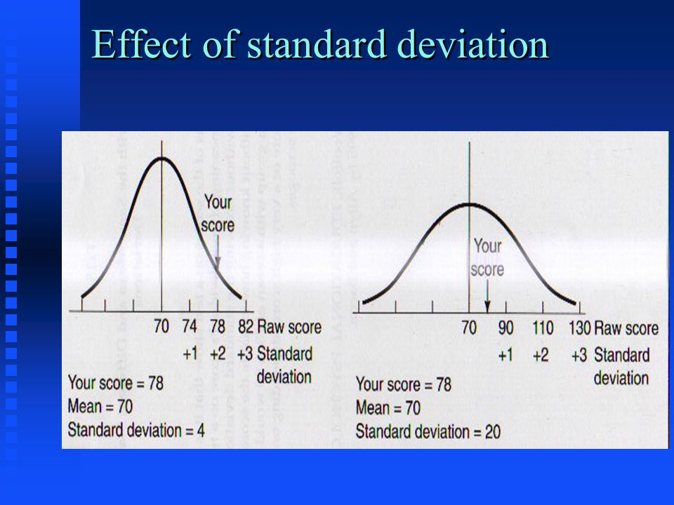 Effect of standard deviation