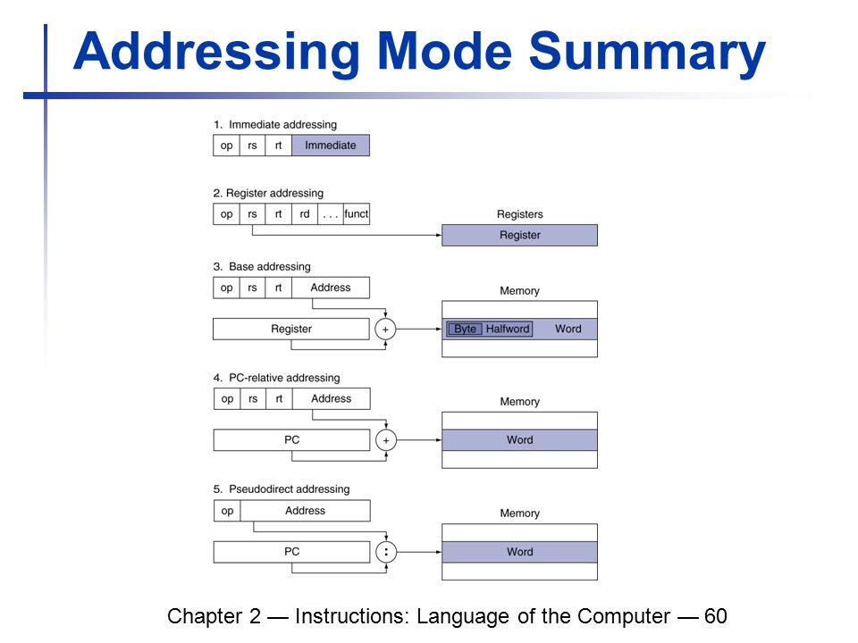 Chapter 2 — Instructions: Language of the Computer — 60 Addressing Mode Summary