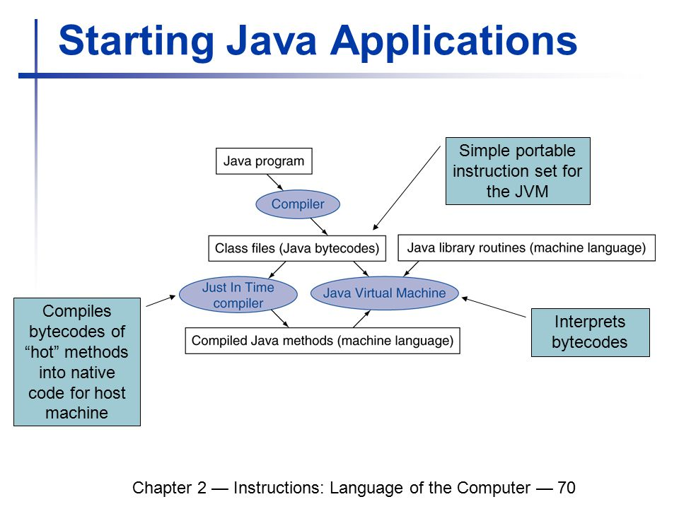 Chapter 2 — Instructions: Language of the Computer — 70 Starting Java Applications Simple portable instruction set for the JVM Interprets bytecodes Compiles bytecodes of hot methods into native code for host machine