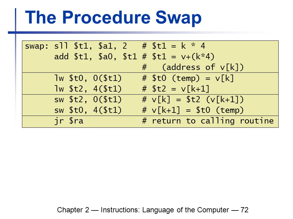 Chapter 2 — Instructions: Language of the Computer — 72 The Procedure Swap swap: sll $t1, $a1, 2 # $t1 = k * 4 add $t1, $a0, $t1 # $t1 = v+(k*4) # (address of v[k]) lw $t0, 0($t1) # $t0 (temp) = v[k] lw $t2, 4($t1) # $t2 = v[k+1] sw $t2, 0($t1) # v[k] = $t2 (v[k+1]) sw $t0, 4($t1) # v[k+1] = $t0 (temp) jr $ra # return to calling routine
