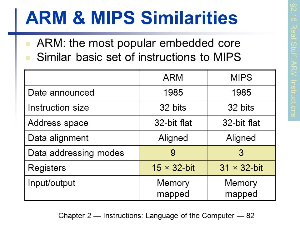 Chapter 2 — Instructions: Language of the Computer — 82 ARM & MIPS Similarities ARM: the most popular embedded core Similar basic set of instructions to MIPS §2.16 Real Stuff: ARM Instructions ARMMIPS Date announced1985 Instruction size32 bits Address space32-bit flat Data alignmentAligned Data addressing modes93 Registers15 × 32-bit31 × 32-bit Input/outputMemory mapped