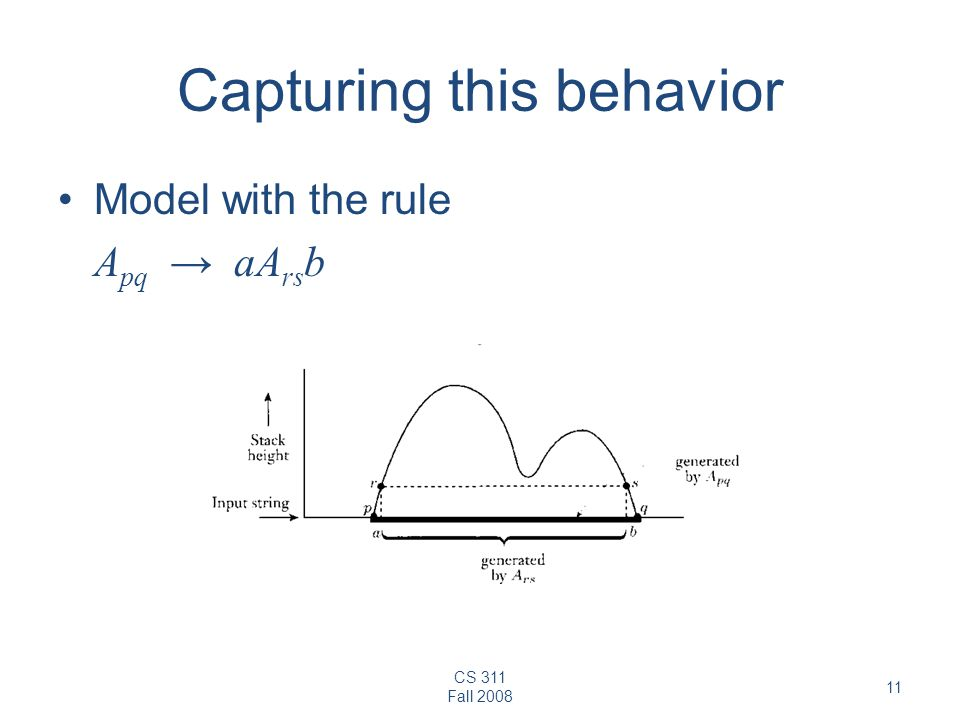 CS 311 Fall Capturing this behavior Model with the rule A pq → aA rs b