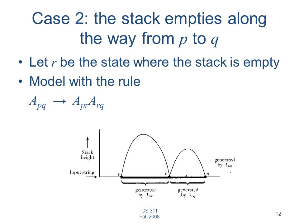 CS 311 Fall Case 2: the stack empties along the way from p to q Let r be the state where the stack is empty Model with the rule A pq → A pr A rq