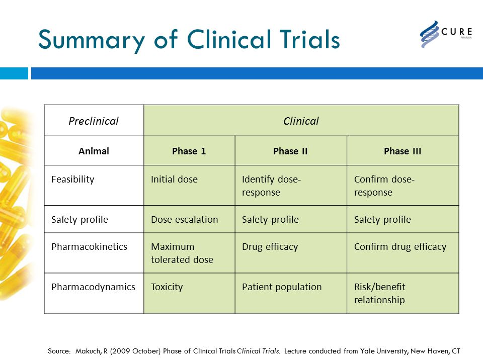 Summary of Clinical Trials PreclinicalClinical AnimalPhase 1Phase IIPhase III FeasibilityInitial doseIdentify dose- response Confirm dose- response Safety profileDose escalationSafety profile PharmacokineticsMaximum tolerated dose Drug efficacyConfirm drug efficacy PharmacodynamicsToxicityPatient populationRisk/benefit relationship Source: Makuch, R (2009 October) Phase of Clinical Trials Clinical Trials.