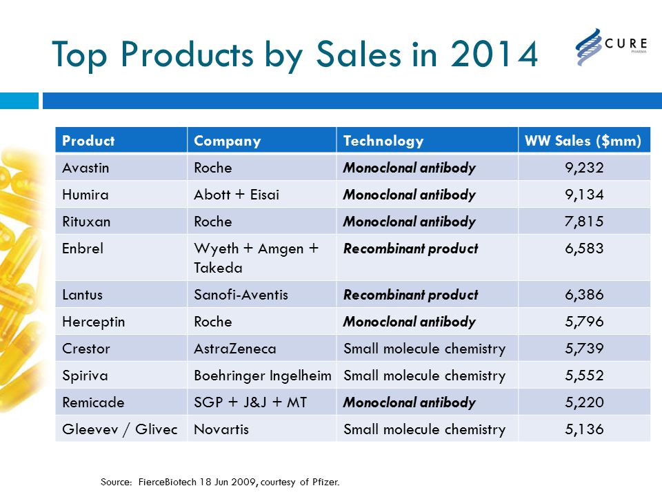 Top Products by Sales in 2014 ProductCompanyTechnologyWW Sales ($mm) AvastinRocheMonoclonal antibody9,232 HumiraAbott + EisaiMonoclonal antibody9,134 RituxanRocheMonoclonal antibody7,815 EnbrelWyeth + Amgen + Takeda Recombinant product6,583 LantusSanofi-AventisRecombinant product6,386 HerceptinRocheMonoclonal antibody5,796 CrestorAstraZenecaSmall molecule chemistry5,739 SpirivaBoehringer IngelheimSmall molecule chemistry5,552 RemicadeSGP + J&J + MTMonoclonal antibody5,220 Gleevev / GlivecNovartisSmall molecule chemistry5,136 Source: FierceBiotech 18 Jun 2009, courtesy of Pfizer.