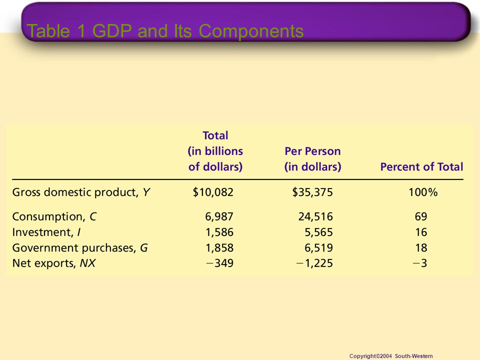 Table 1 GDP and Its Components Copyright©2004 South-Western