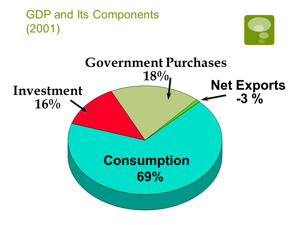GDP and Its Components (2001) Consumption 69% Government Purchases 18% Net Exports -3 % Investment 16%