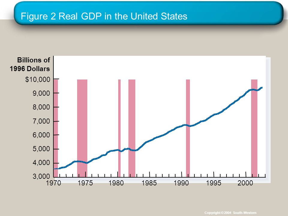 Figure 2 Real GDP in the United States Billions of 1996 Dollars $10,000 9,000 8,000 7,000 6,000 5,000 4,000 3, Copyright © 2004 South-Western