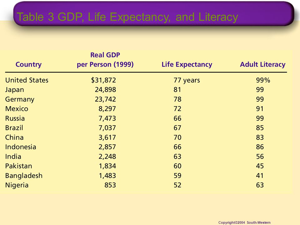 Table 3 GDP, Life Expectancy, and Literacy Copyright©2004 South-Western
