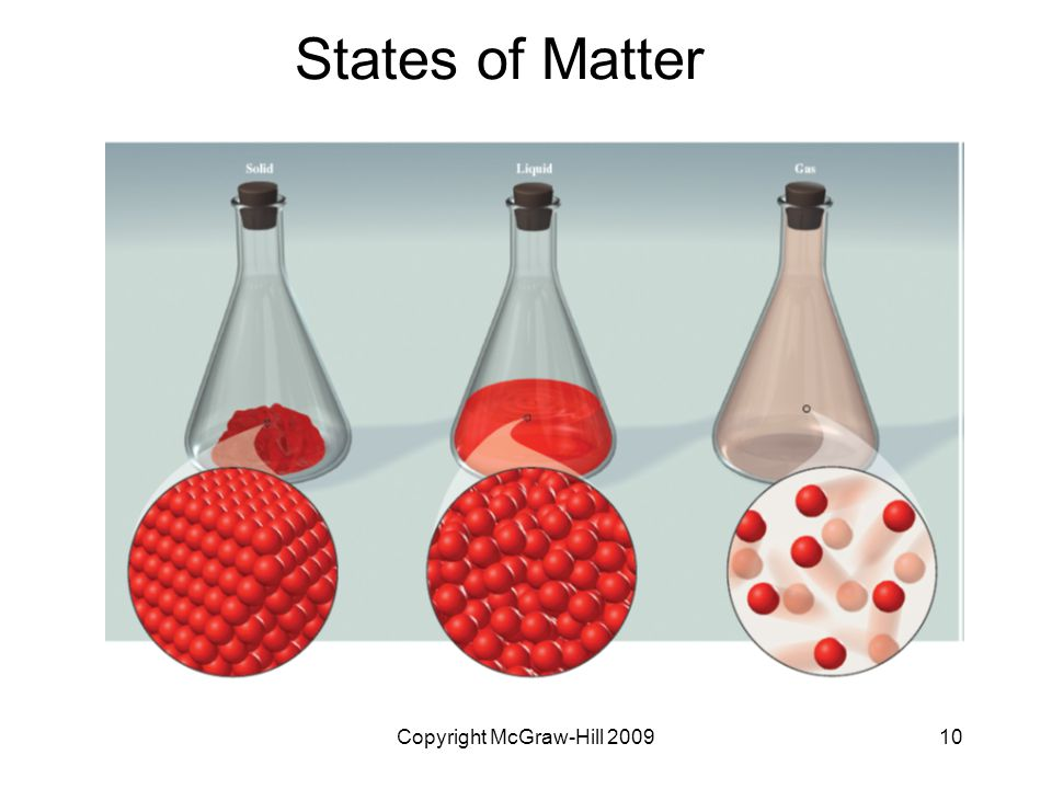 Copyright McGraw-Hill States of Matter