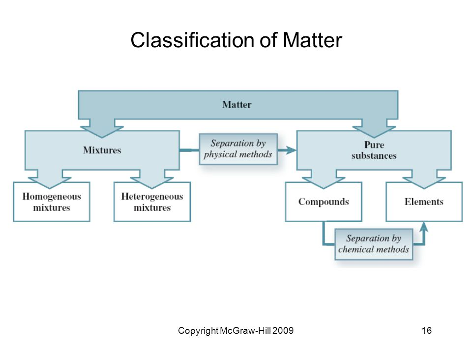 Copyright McGraw-Hill Classification of Matter