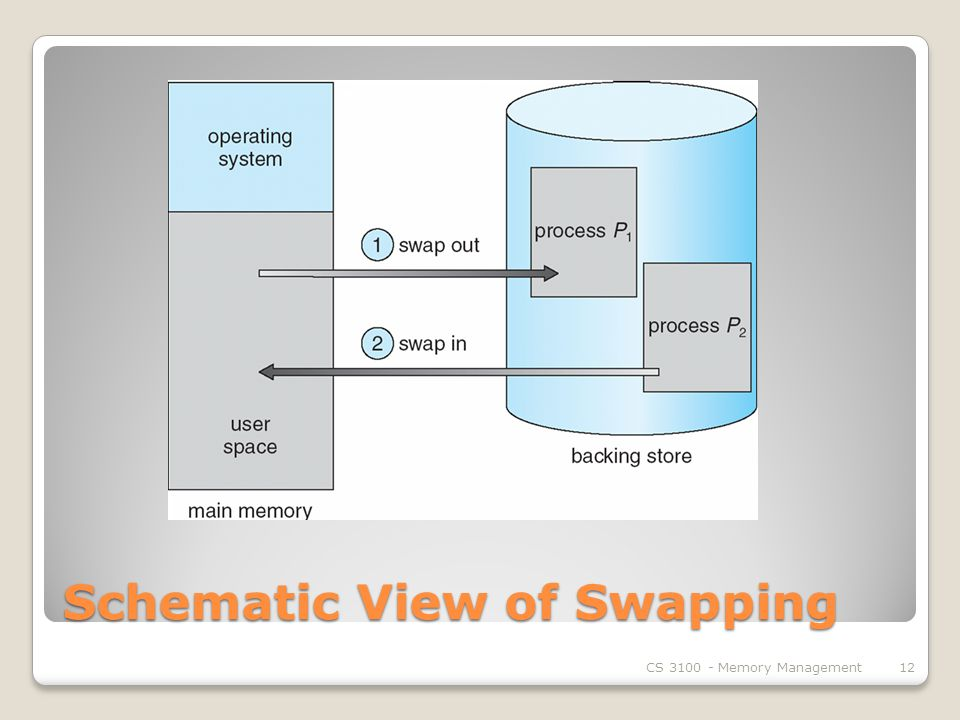 Schematic View of Swapping CS Memory Management12