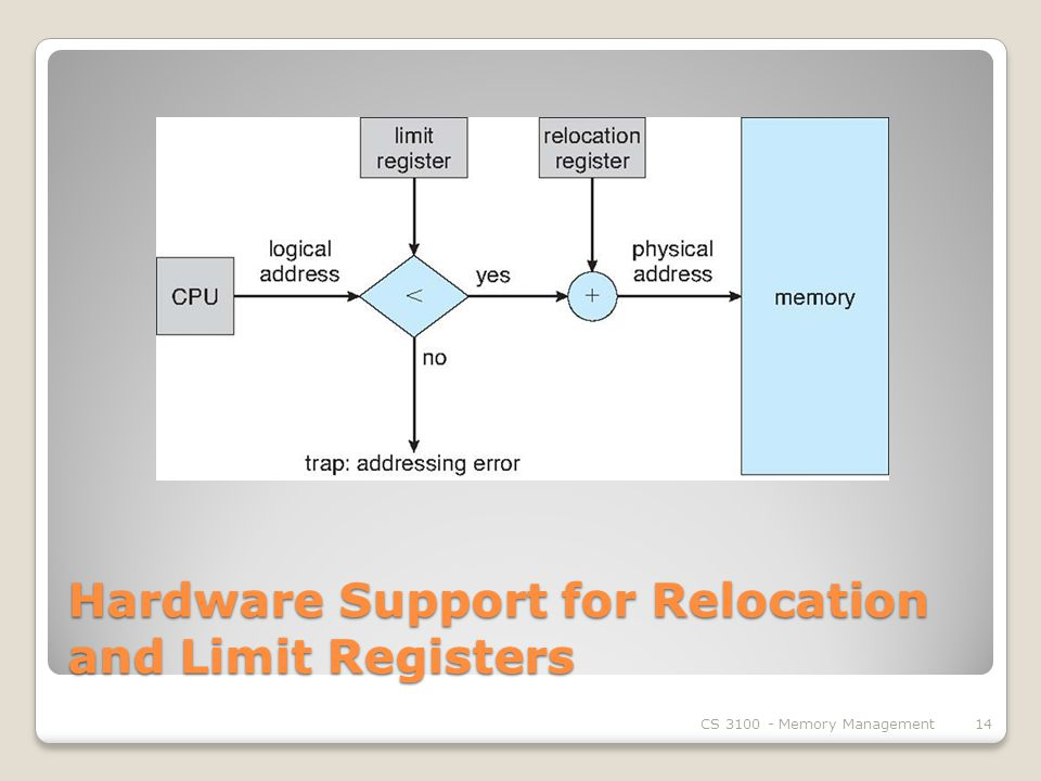 Hardware Support for Relocation and Limit Registers CS Memory Management14