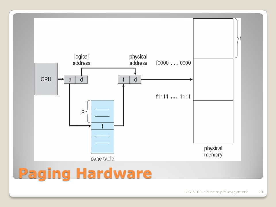 Paging Hardware CS Memory Management20