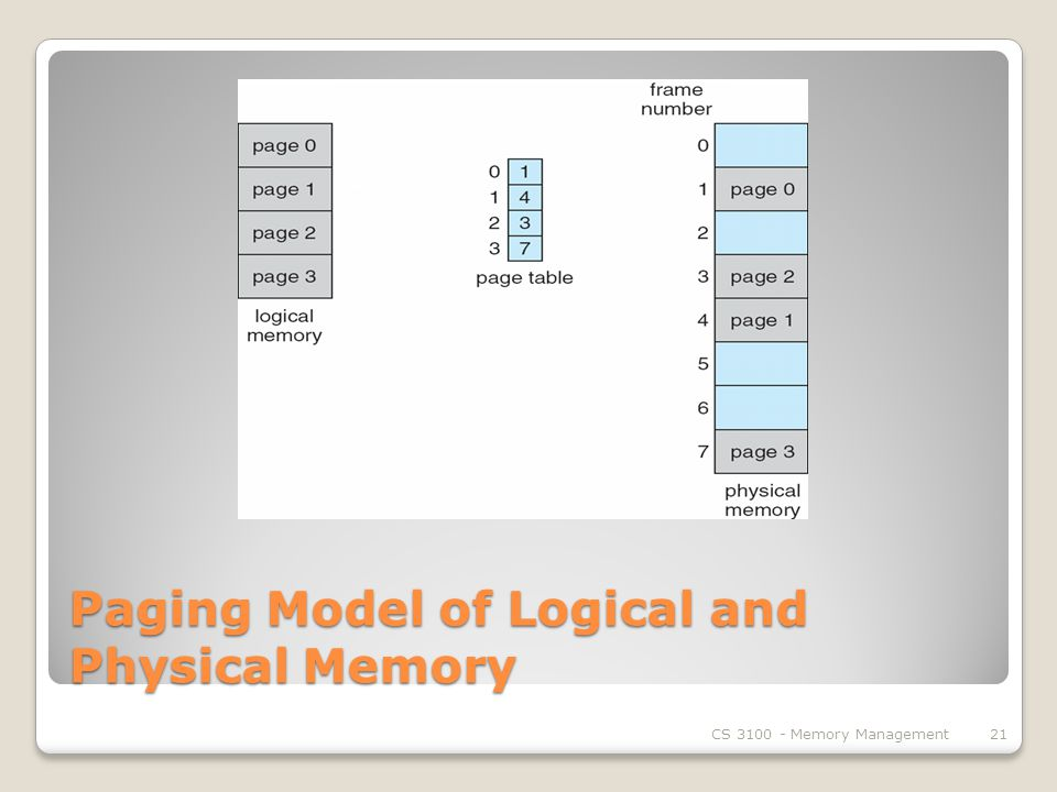 Paging Model of Logical and Physical Memory CS Memory Management21