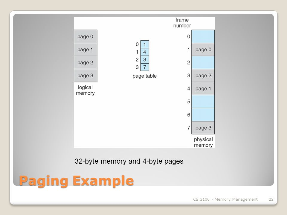 Paging Example CS Memory Management22 32-byte memory and 4-byte pages
