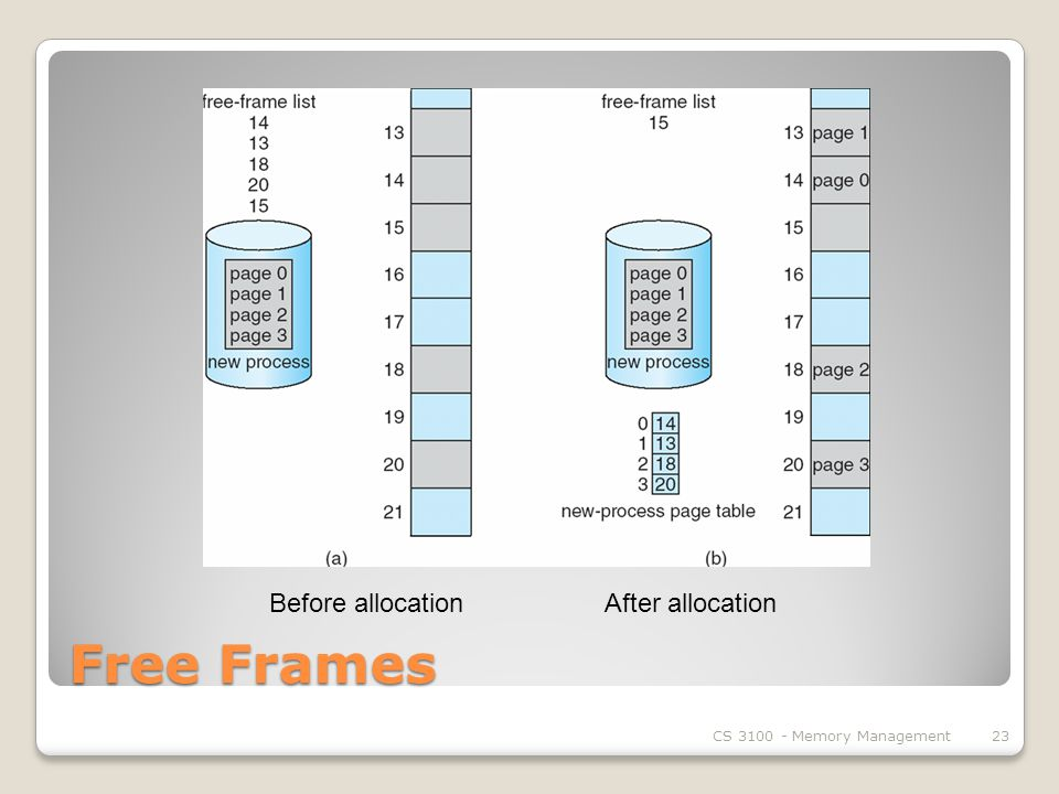 Free Frames CS Memory Management23 Before allocation After allocation