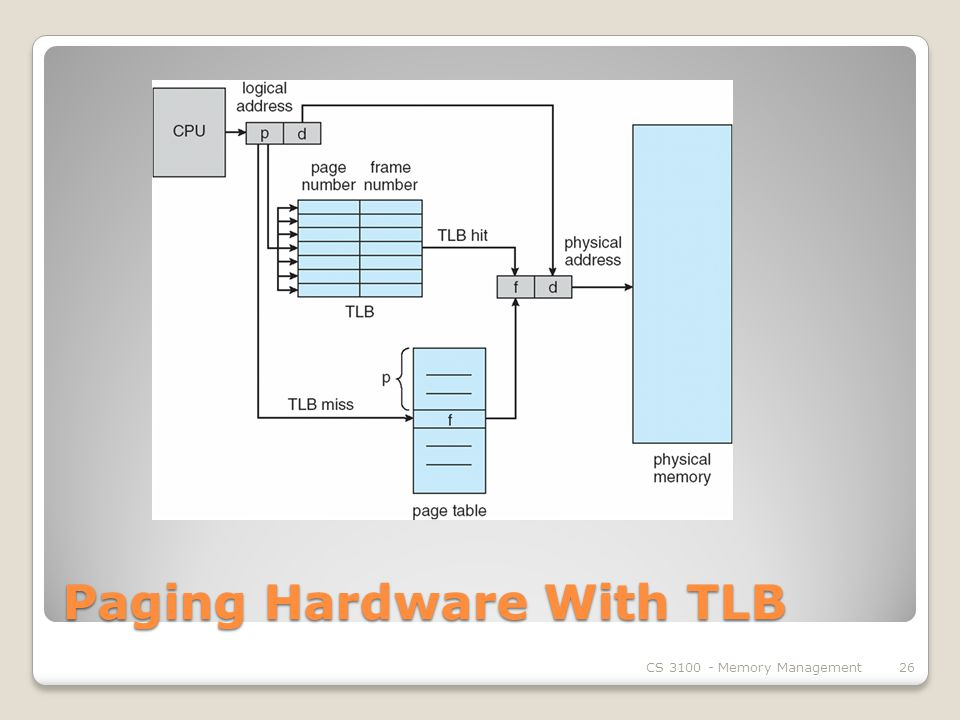 Paging Hardware With TLB CS Memory Management26