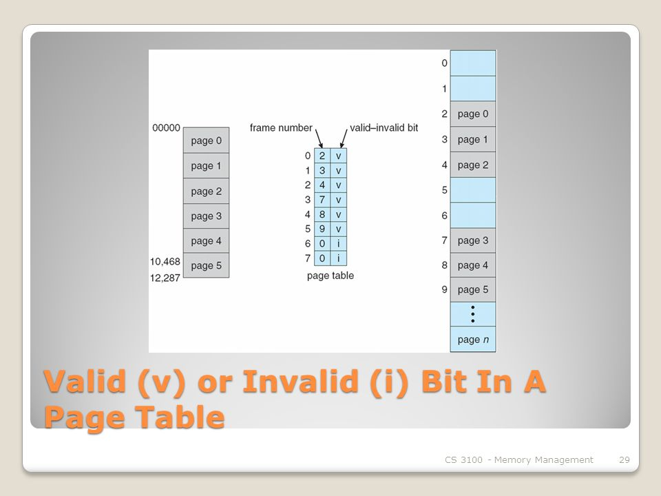 Valid (v) or Invalid (i) Bit In A Page Table CS Memory Management29