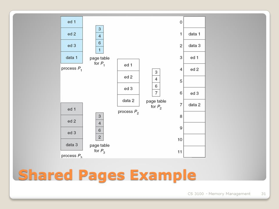 Shared Pages Example CS Memory Management31
