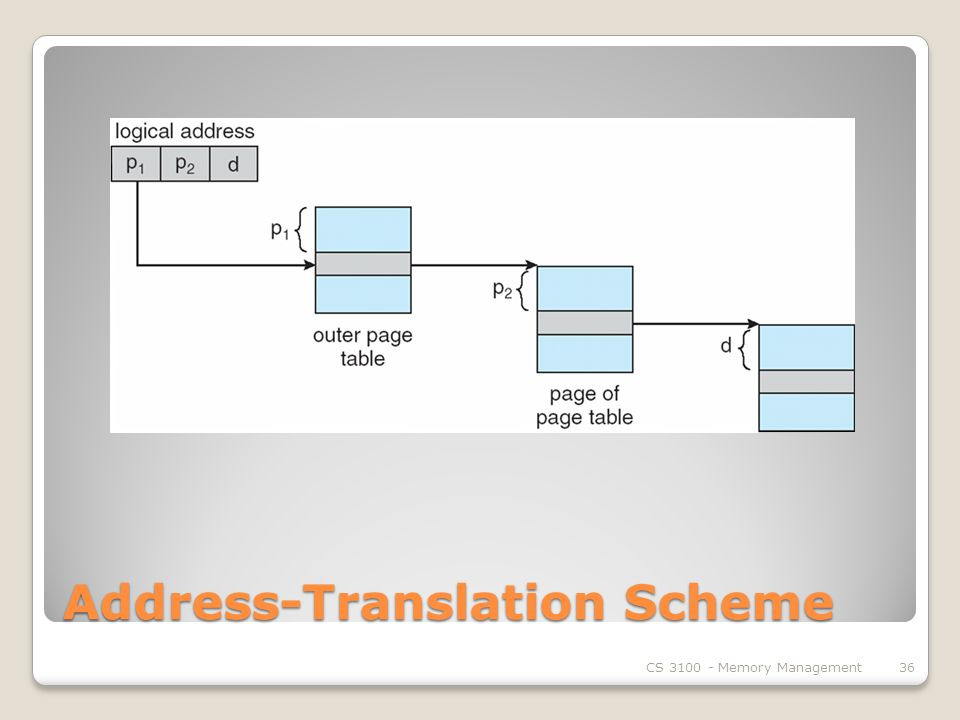 Address-Translation Scheme CS Memory Management36
