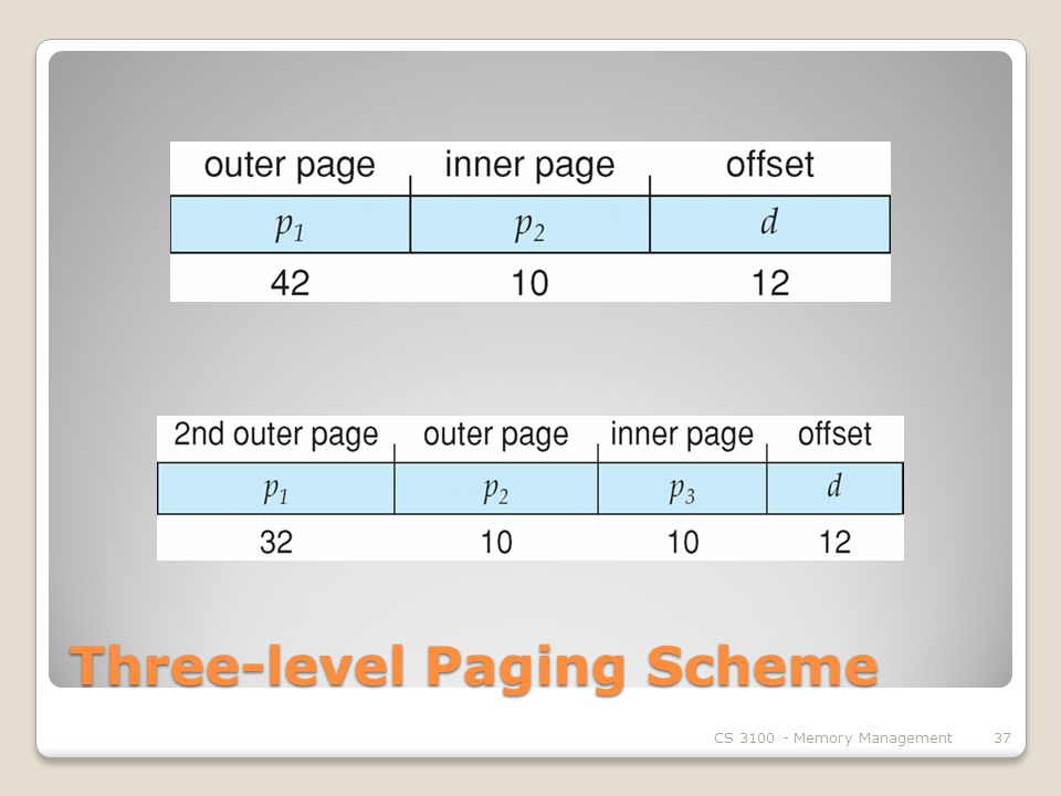 Three-level Paging Scheme CS Memory Management37
