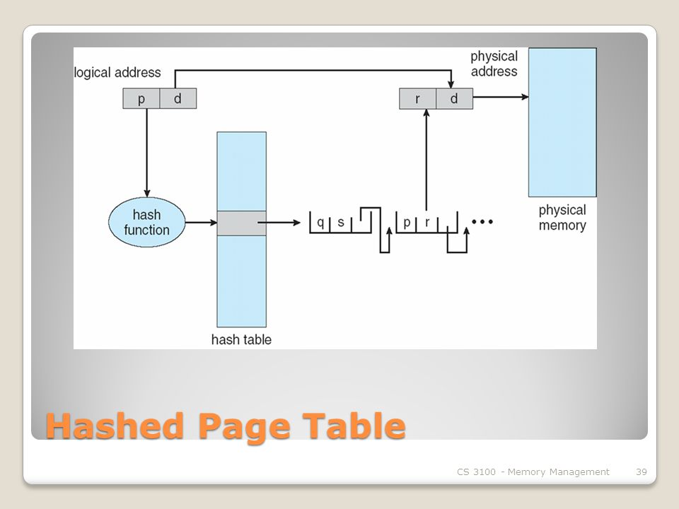 Hashed Page Table CS Memory Management39