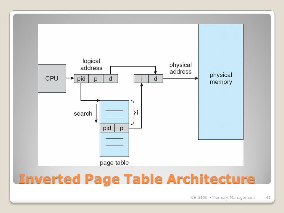 Inverted Page Table Architecture CS Memory Management41