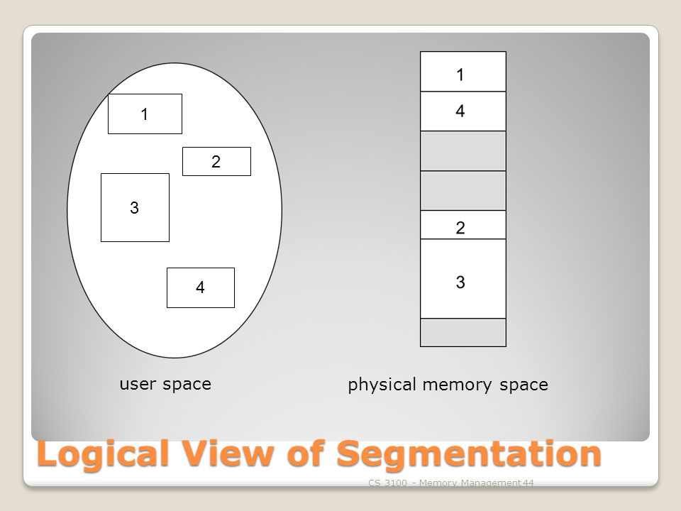 Logical View of Segmentation CS Memory Management user space physical memory space