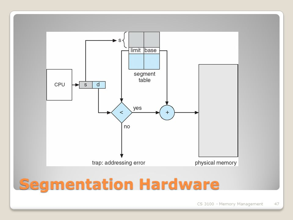 Segmentation Hardware CS Memory Management47