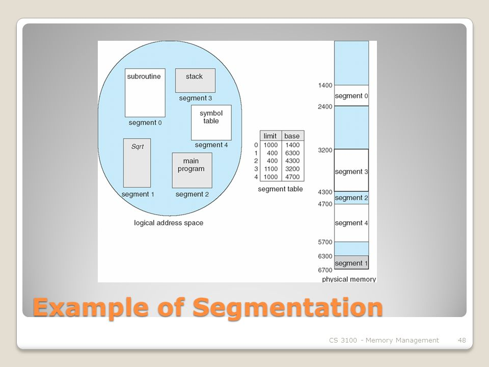Example of Segmentation CS Memory Management48