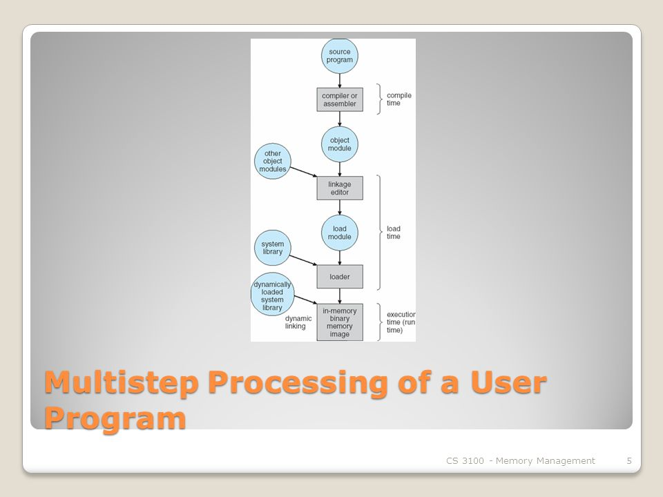 Multistep Processing of a User Program CS Memory Management5