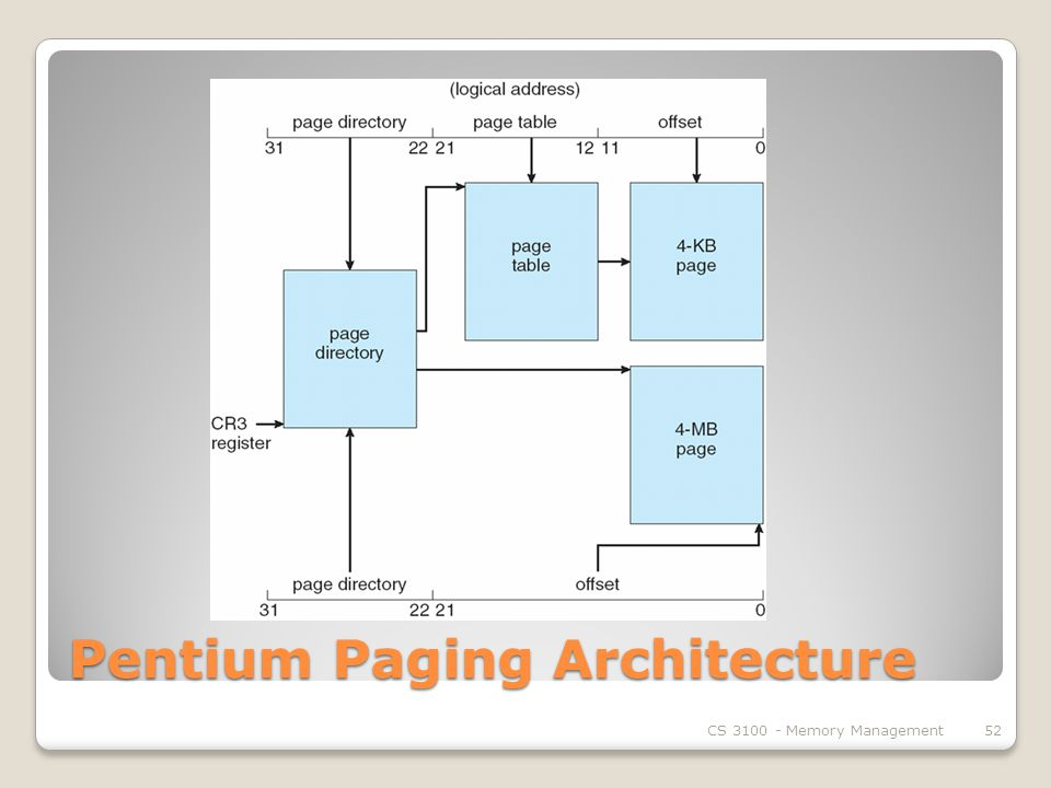 Pentium Paging Architecture CS Memory Management52