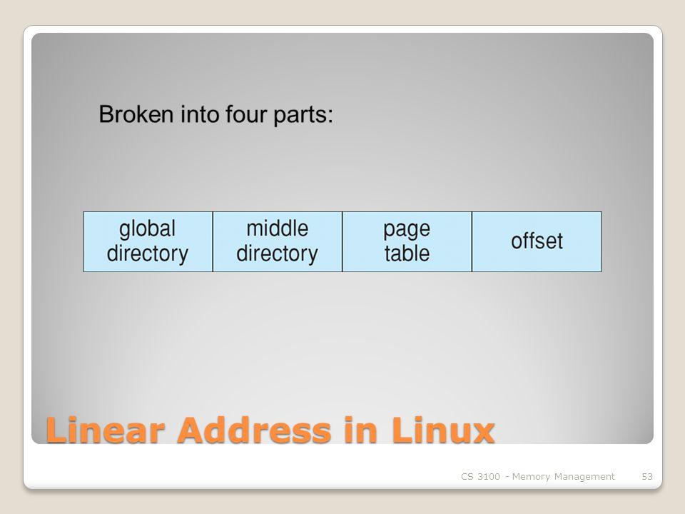 Linear Address in Linux CS Memory Management53