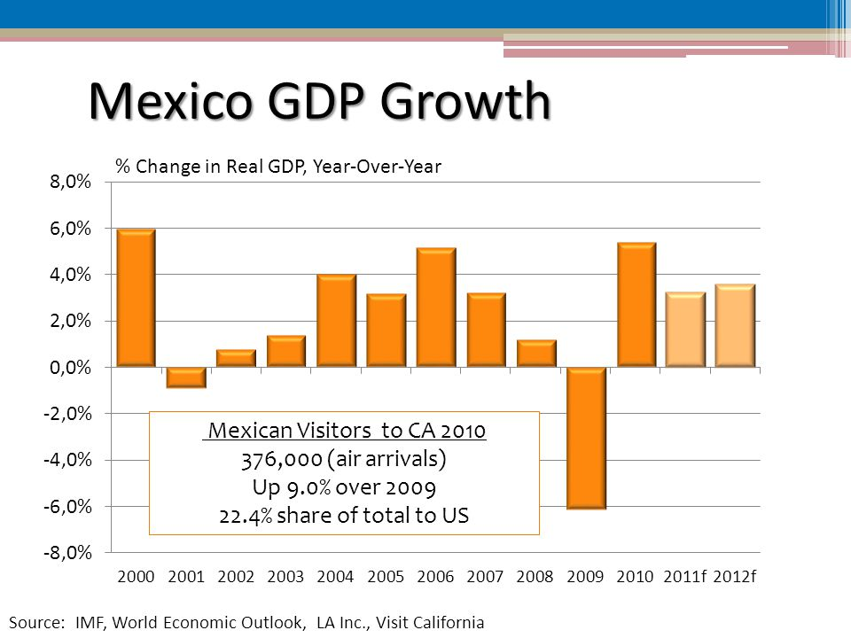 Mexico GDP Growth % Change in Real GDP, Year-Over-Year Source: IMF, World Economic Outlook, LA Inc., Visit California Mexican Visitors to CA ,000 (air arrivals) Up 9.0% over % share of total to US