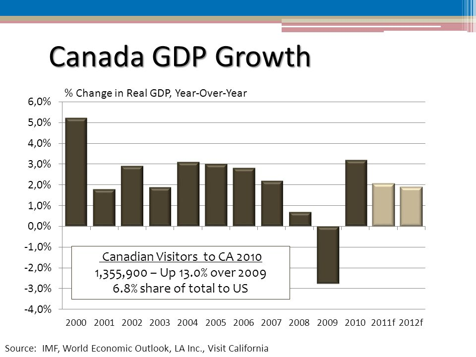 Canada GDP Growth % Change in Real GDP, Year-Over-Year Source: IMF, World Economic Outlook, LA Inc., Visit California Canadian Visitors to CA ,355,900 – Up 13.0% over % share of total to US