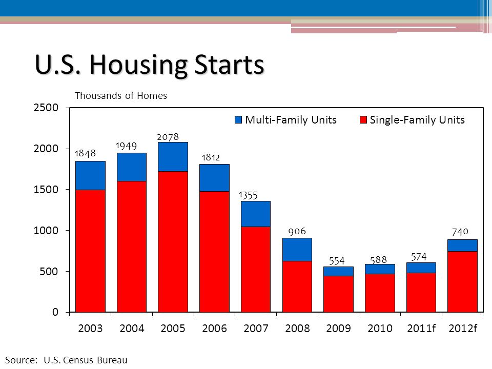 U.S. Housing Starts Thousands of Homes Source: U.S.