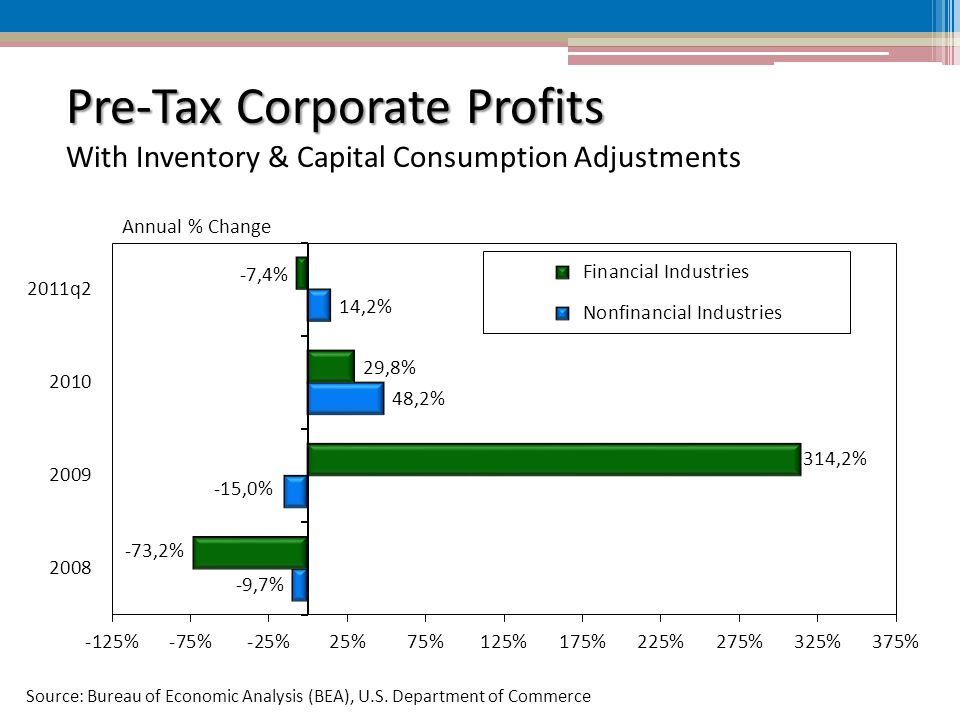 Pre-Tax Corporate Profits Pre-Tax Corporate Profits With Inventory & Capital Consumption Adjustments Source: Bureau of Economic Analysis (BEA), U.S.