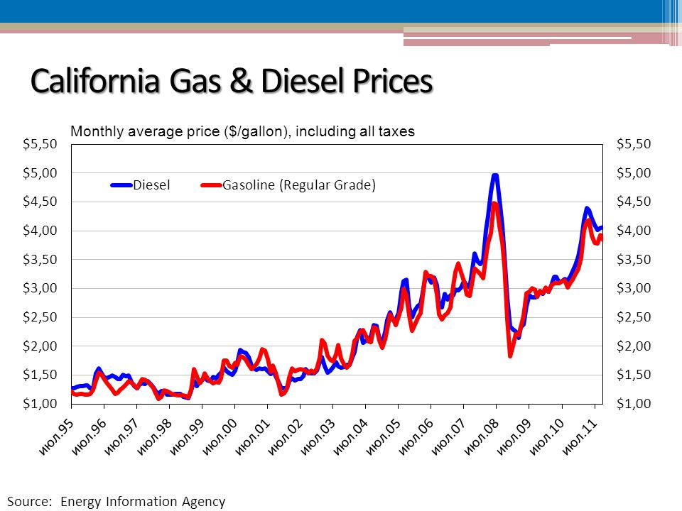 California Gas & Diesel Prices Source: Energy Information Agency