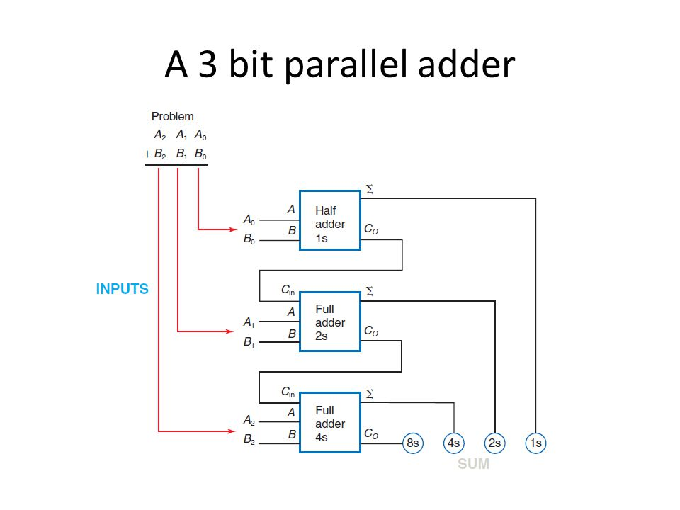 Addition (2). Outline Full Adder 3-Bit Adder 2's Complet ...