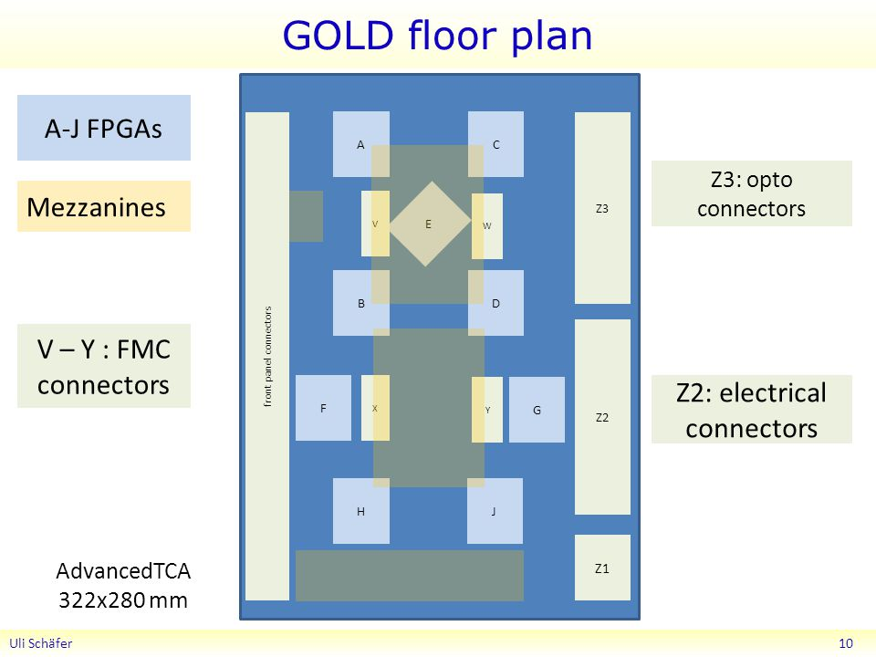 GOLD floor plan Uli Schäfer 10 AC BD E F G HJ Z1 Z2 Z3 V W X Y front panel connectors Mezzanines A-J FPGAs Z3: opto connectors Z2: electrical connectors V – Y : FMC connectors AdvancedTCA 322x280 mm