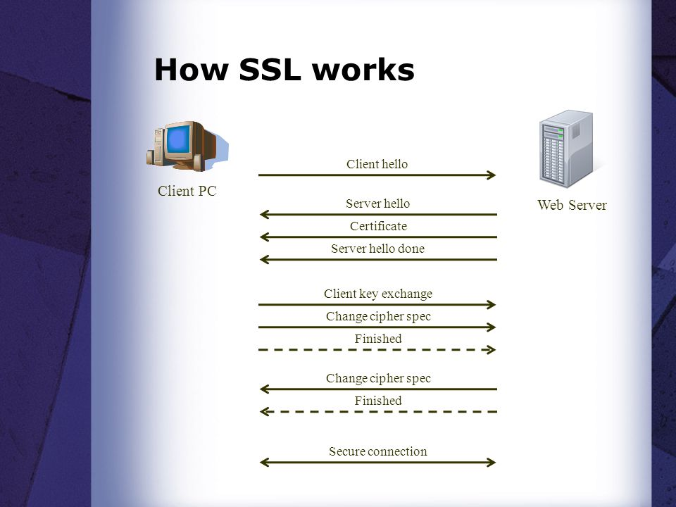 Ssl Spoofing Man In The Middle Attack On Ssl Duane Peifer Ppt