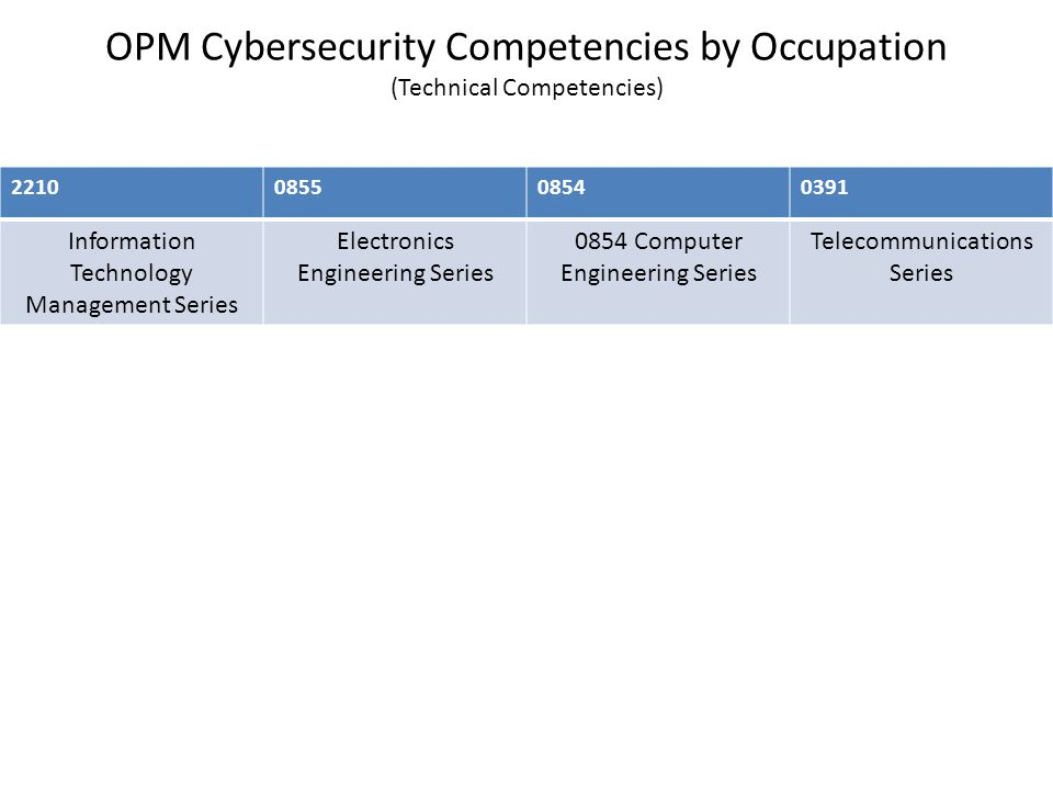 OPM Cybersecurity Competencies by Occupation (Technical Competencies) Information Technology Management Series Electronics Engineering Series 0854 Computer Engineering Series Telecommunications Series