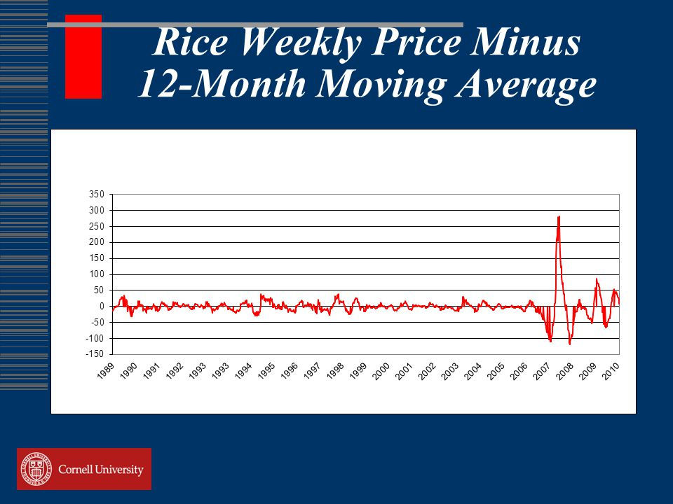 Rice Weekly Price Minus 12-Month Moving Average