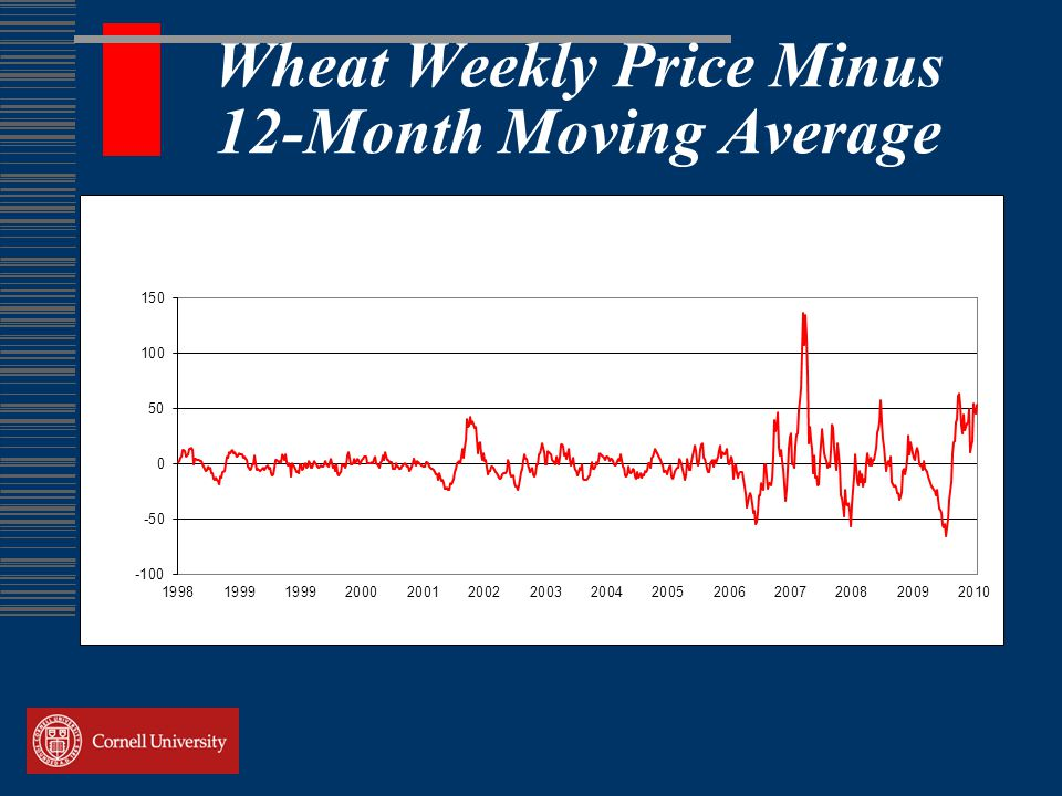 Wheat Weekly Price Minus 12-Month Moving Average