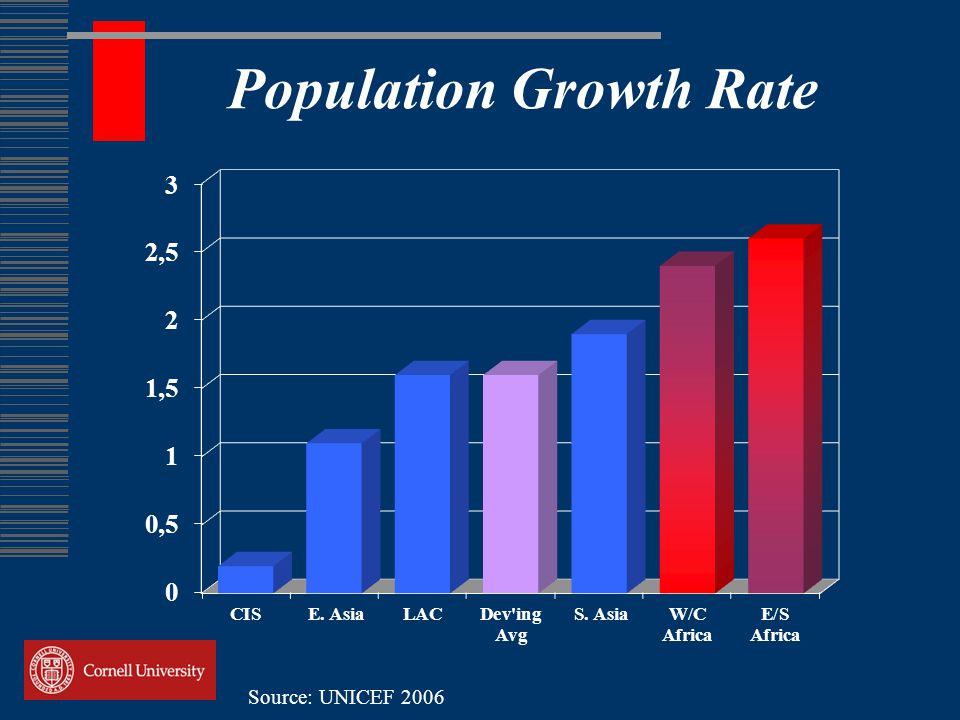 Population Growth Rate Source: UNICEF 2006