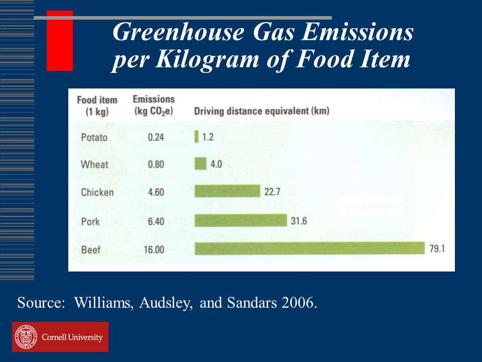 Greenhouse Gas Emissions per Kilogram of Food Item Source: Williams, Audsley, and Sandars 2006.